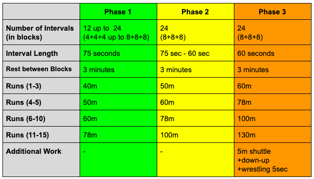 Detail table for tempo protocol